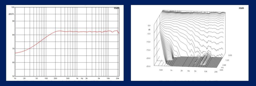 Herausragend linearer Frequenzgang und Ausschwingverhalten