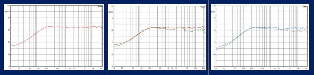 Linear bei 0 Grad, hörbare Interferenzen bei 30 Grad und harmonische Anpassung